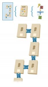 blok chain + sve